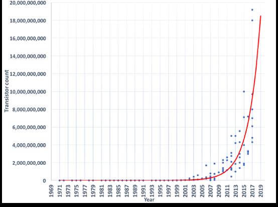 wykladniczy wzrost mocy obliczeniowej procesorow