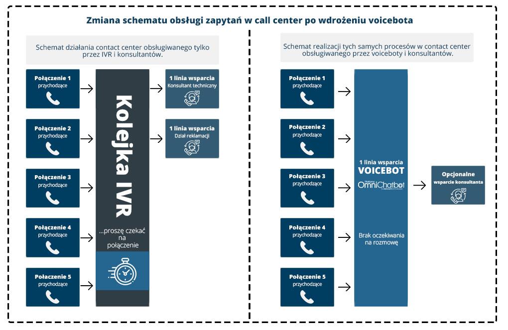 voicebot w call center schemat polaczen inbound