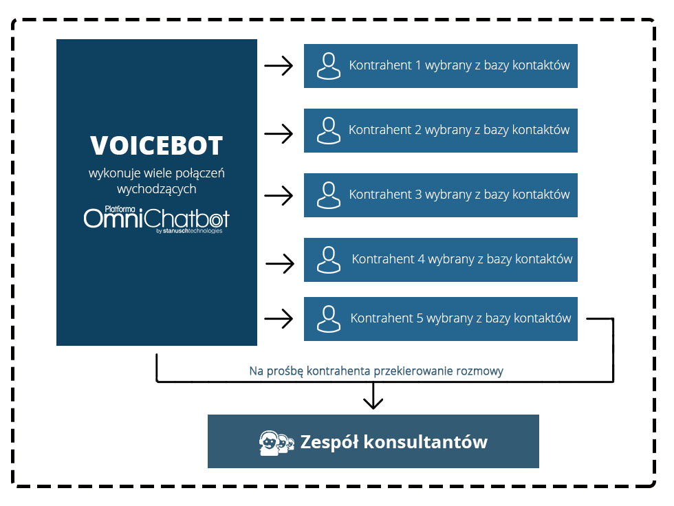 voicebot w call center schemat połaczen outbound