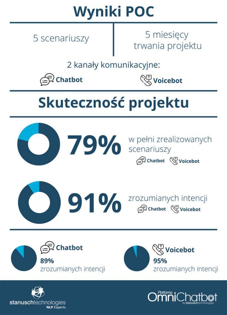 wyniki projektu PoC dla voicebota i chatbota