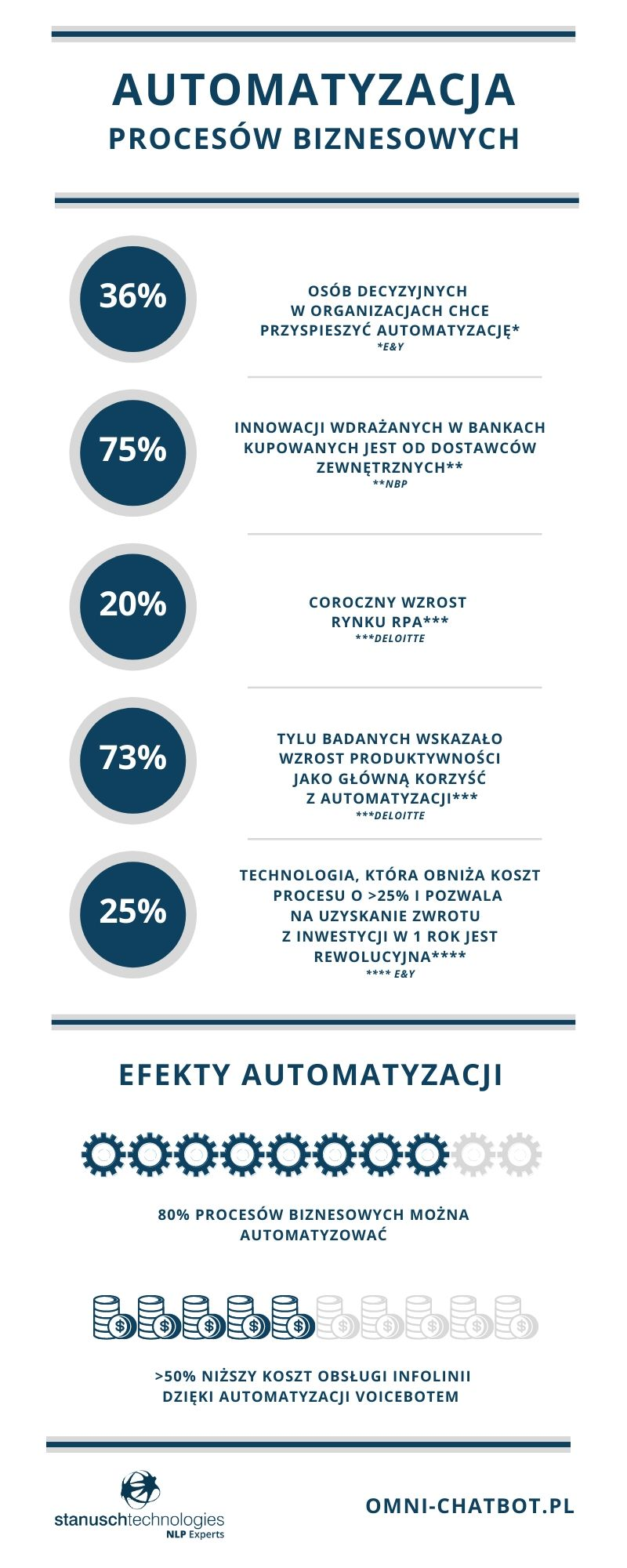 automatyzacja procesów biznesowych zbiór informacji