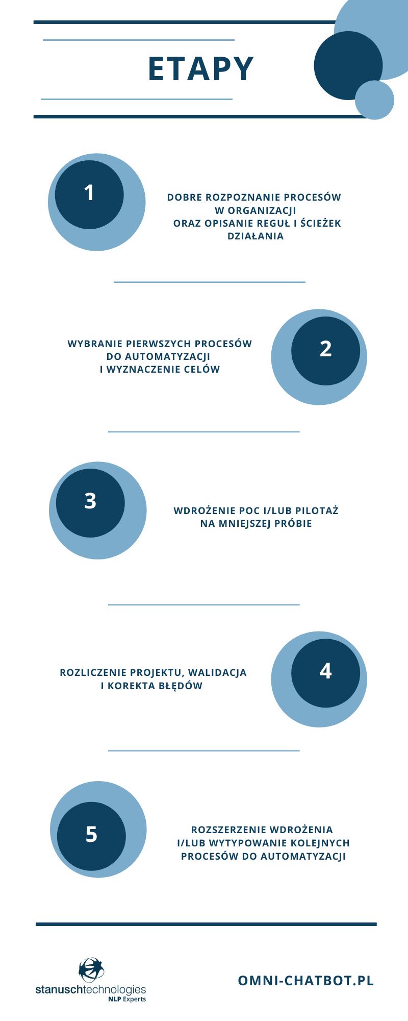 etapy działania przy projektach związanych z automatyzacją procesów biznesowych