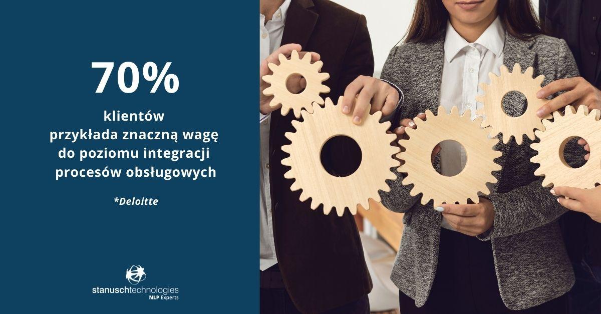 omnichannel a integracja procesów obsługowych