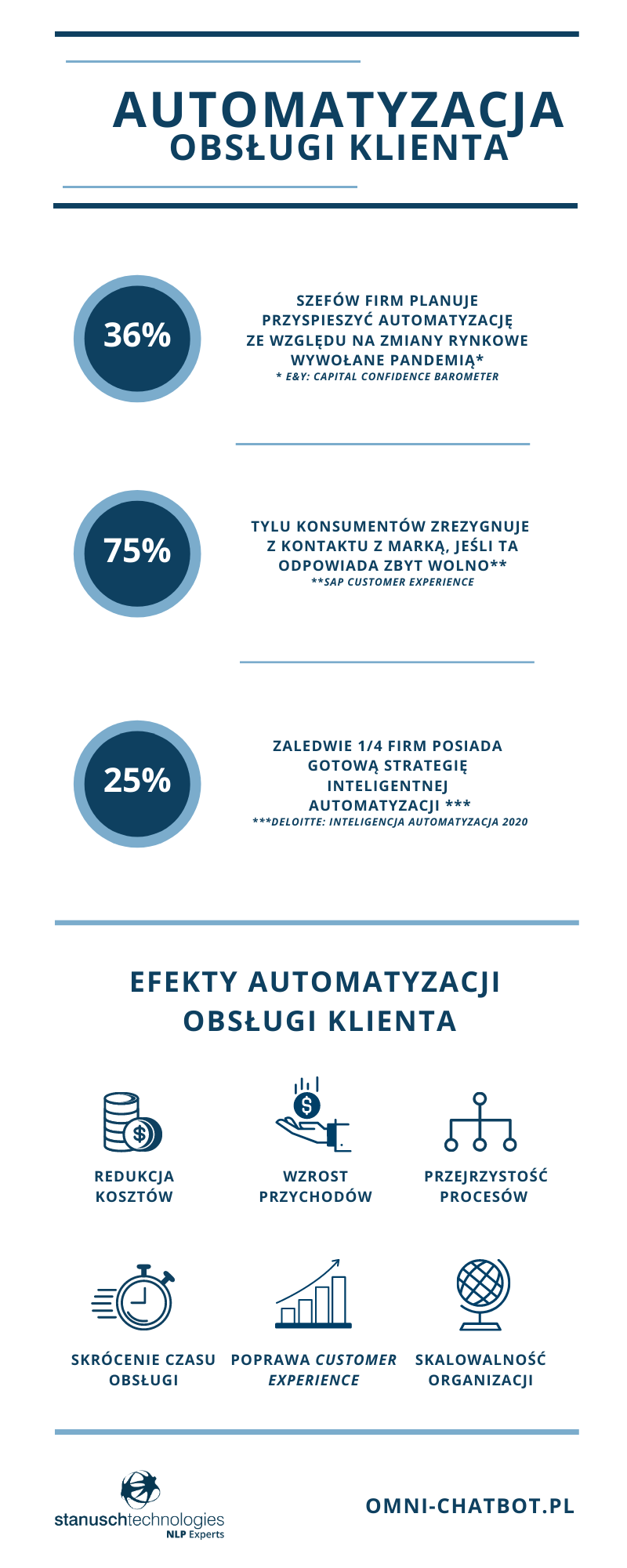 automatyzacja obsługi klienta i jej efekty